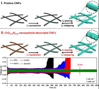 大连理工大学Small:一种沥青基纳米碳纤维负载氮氧化铬纳米粒子做为金属锂负极
